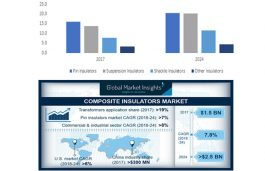 Composite Insulators Market to exceed $2.5 Bn by 2024