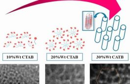 Expanding the Capacity of Solar Cells with Mesoporous Nickel