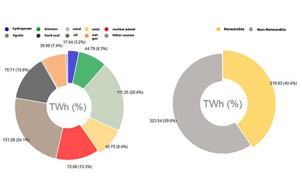 net electricity generation