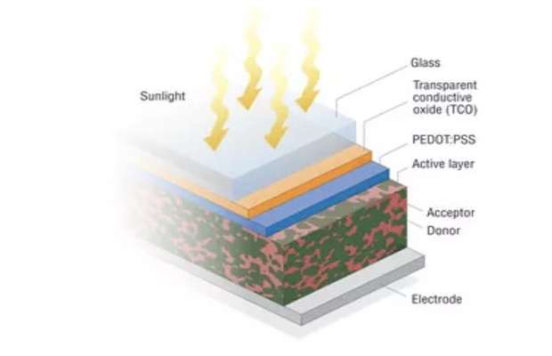 Organic solar cells phd thesis
