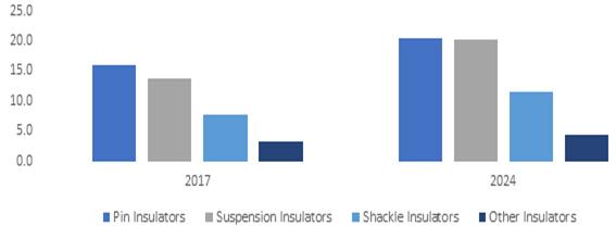 UK Composite Insulators Market Size