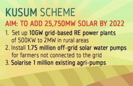 Modi Cabinet Approves 25.7 GW Solar Scheme  to Benefit Farmers