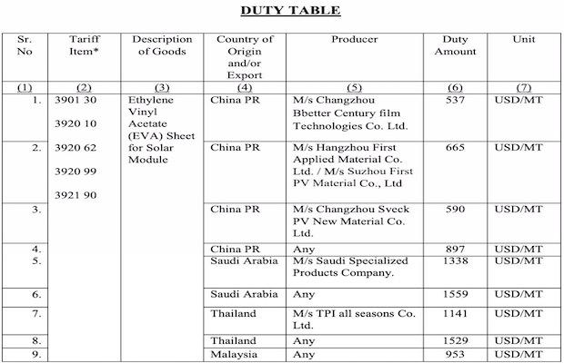 Anti-Dumping Duty on EVA Sheets