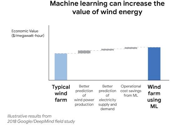 DeepMind Google Wind Energy ML