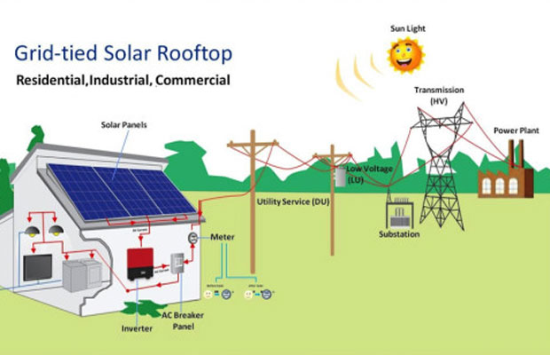 Grid Connected Rooftop Solar