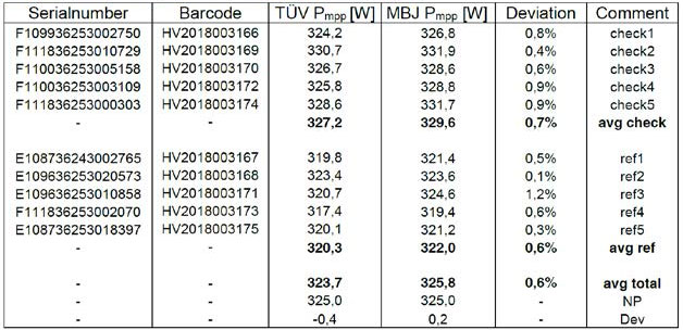 Results and comparison of measurements from TÜV Rheinland and MBJ