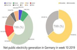 Germany Met 65% of its Weekly Energy Demands From Renewables