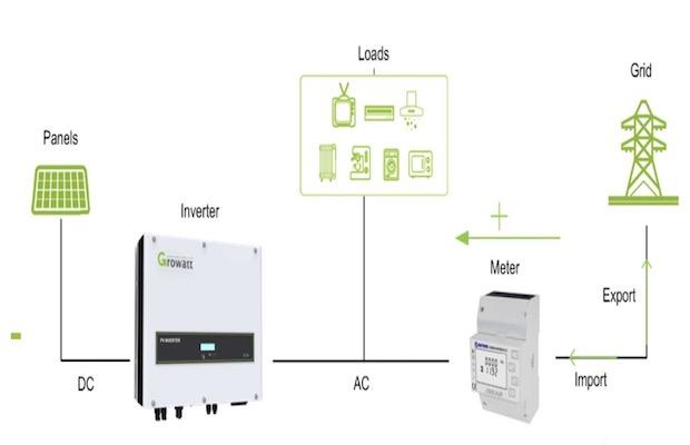 Growatt MIN2500-6000TL-X Inverter