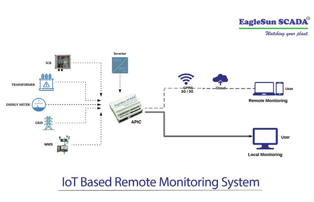 IoT Based Remote Monitoring system