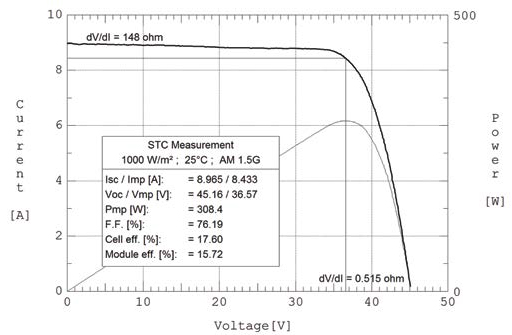 Measured PIV curve of a PV module at STC condition