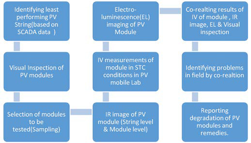 Methodology for Quality control in PV plant with mobile PV testing Lab