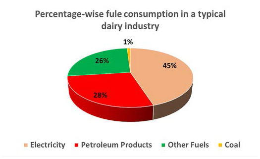 Percentage-wise fuel consumption in a typical dairy processing industry
