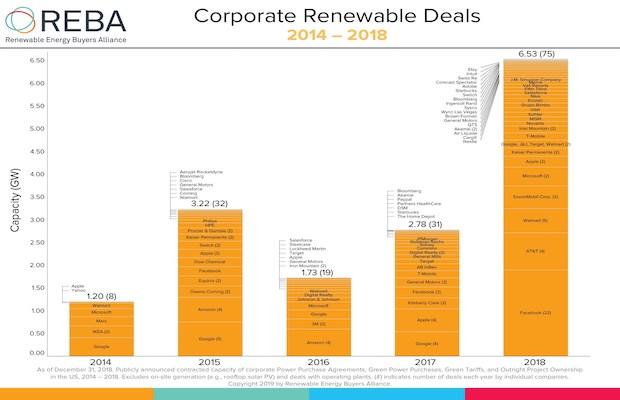 REBA 60 GW by 2025