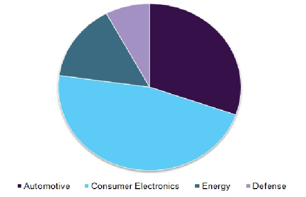 Battery management system market, by application, 2015 (USD Million)