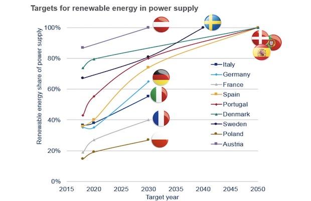 Europe's Solar Resurgence