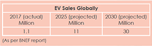 EV Sales Globally