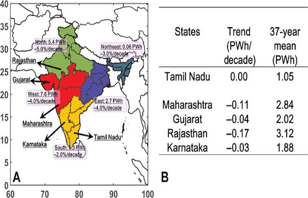 India's Wind Power Generation