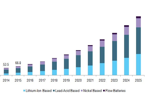 Netherlands BMS market, by battery type, 2014 - 2025 (USD Million)