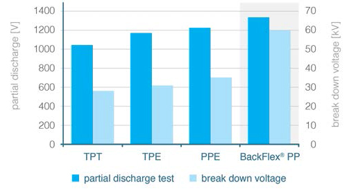 Partial discharge and break down voltage of the investigated backsheets