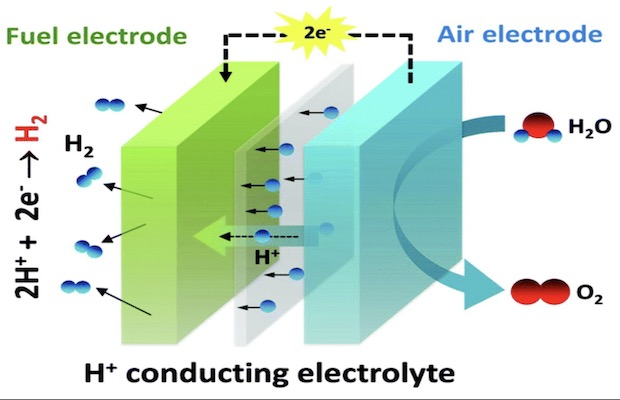 The RE Storage Conundrum has a Solution: Proton Conducting Fuel Cell