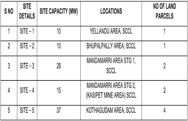 SECI 100 MW Tender