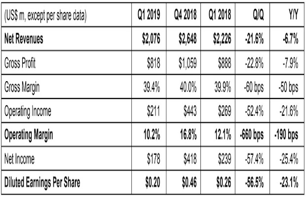 STMicroelectronics First Quarter Financial Results