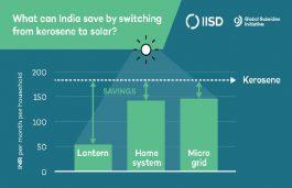Swap Kerosene Subsidies for Solar To Improve Power Supply: Report