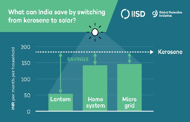 Swap Kerosene Subsidies for Solar To Improve Power Supply: Report
