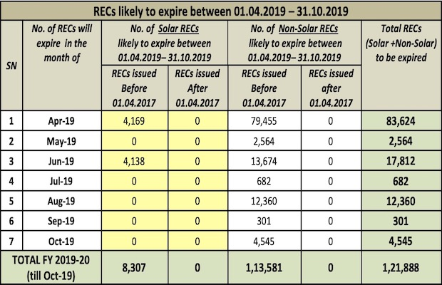CERC RECs Validity