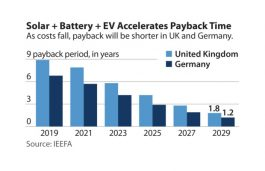 EVs, Batteries Can Drive Solar Rooftop Growth, Says Report