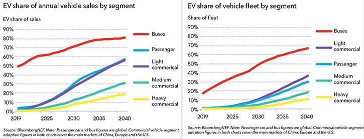 ev share of annual vehicle sale
