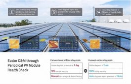 Huawei Launches its Latest 1500V String Inverter in India