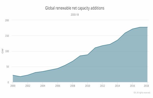 Renewable Dips in 2018