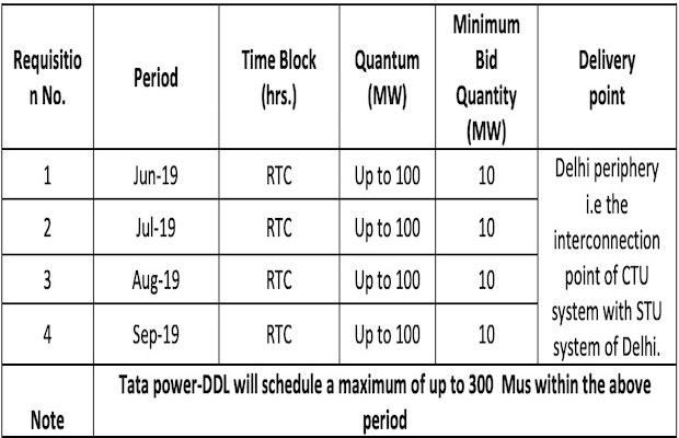 Tata Power-DDL Renewable