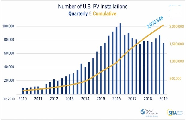 United States 2 Million Solar Installations