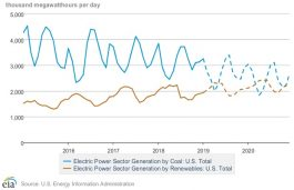 Renewable Energy Output Exceeds Coal in US for the First Time