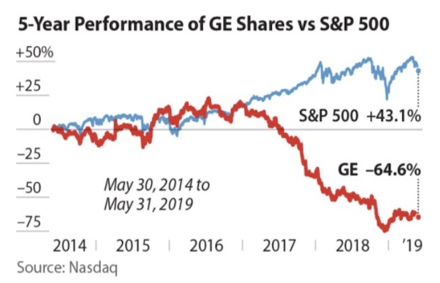 GE Lost Billions