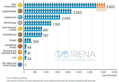 irena solar jobs