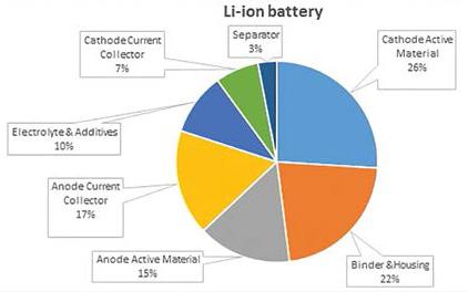 li-ion battery