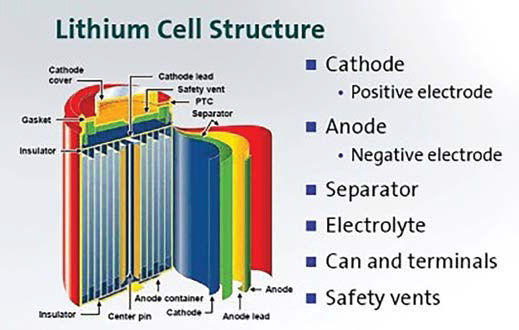 lithium cell structure