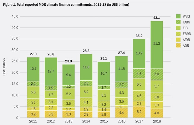 MDBs Climate Financing