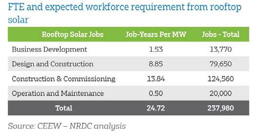 rooftop solar jobs