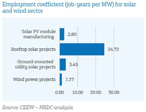 solar and wind jobs