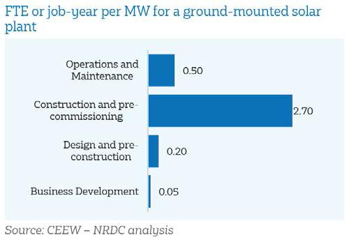 solar plant jobs