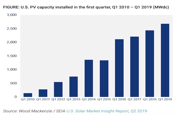 U.S Solar Quarter