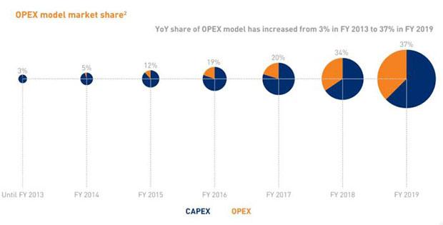 capex opex model