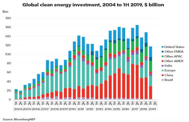 Green Energy Investments Drop
