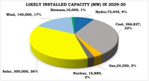Pie chart on likely installed capacity
