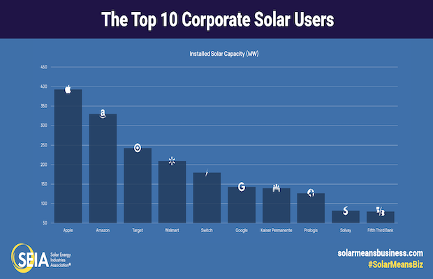 Corporate Solar US