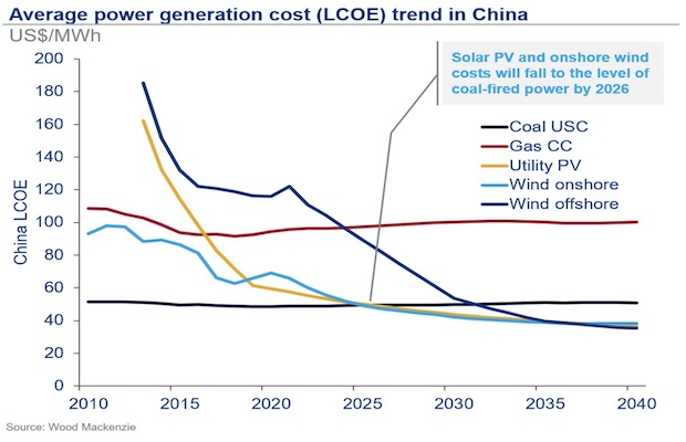 Cost Renewables China